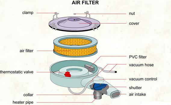 Air filter - Anatomy @ Vic\'s Auto Service: The Doctor For Your Car
